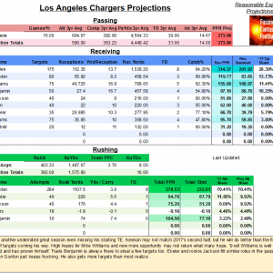 LAChargers7-14